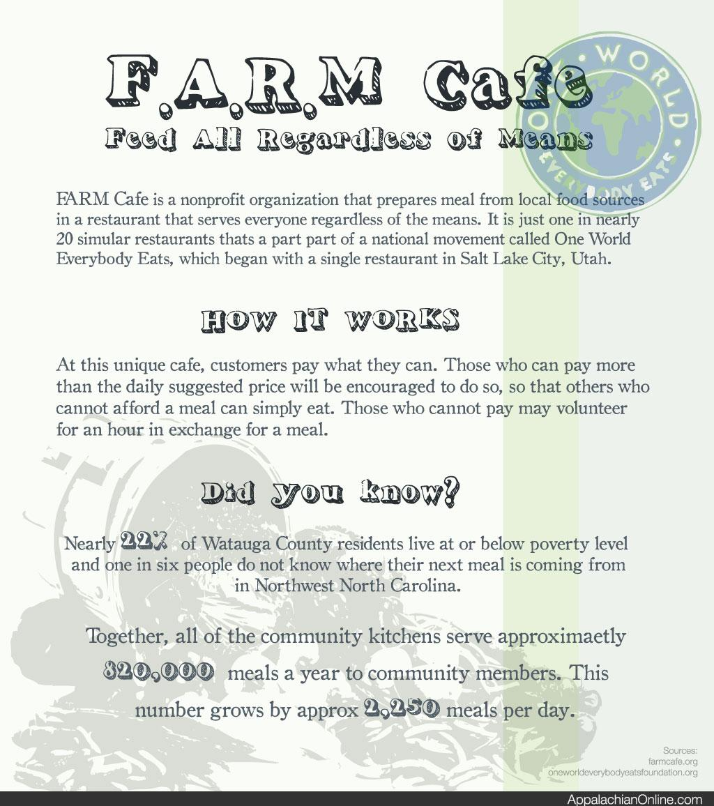 F.A.R.M Cafe Opens