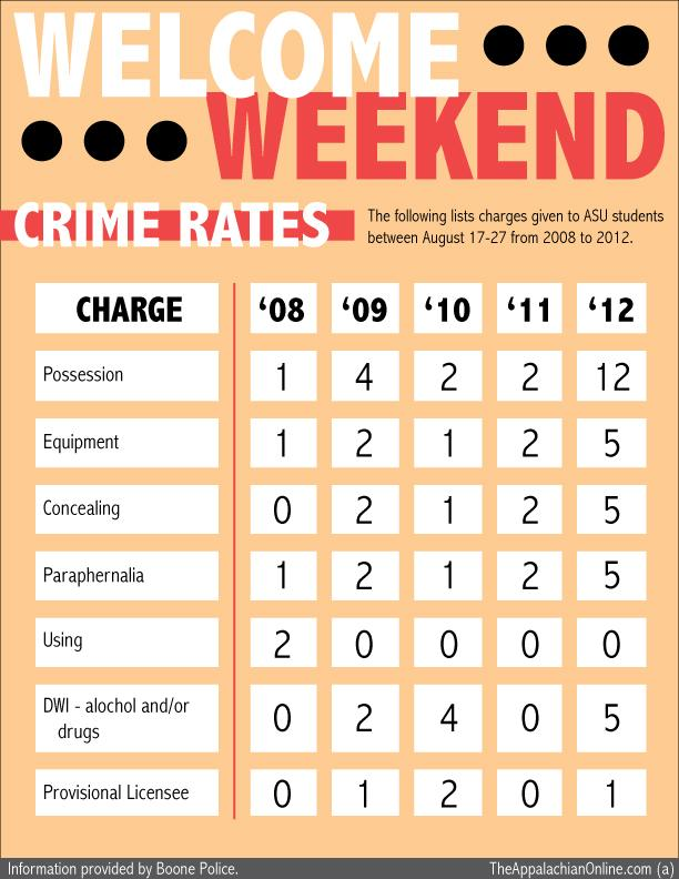 Infographic%3A+Welcome+Weekend+2012+Crime+Rates