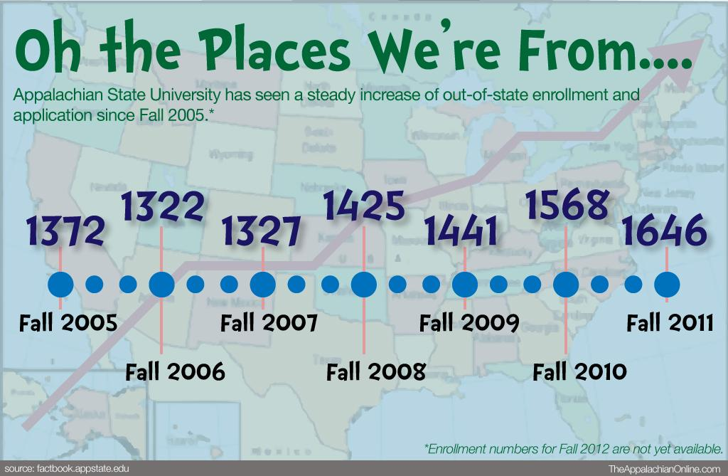 Infographic: Oh the places we're from...