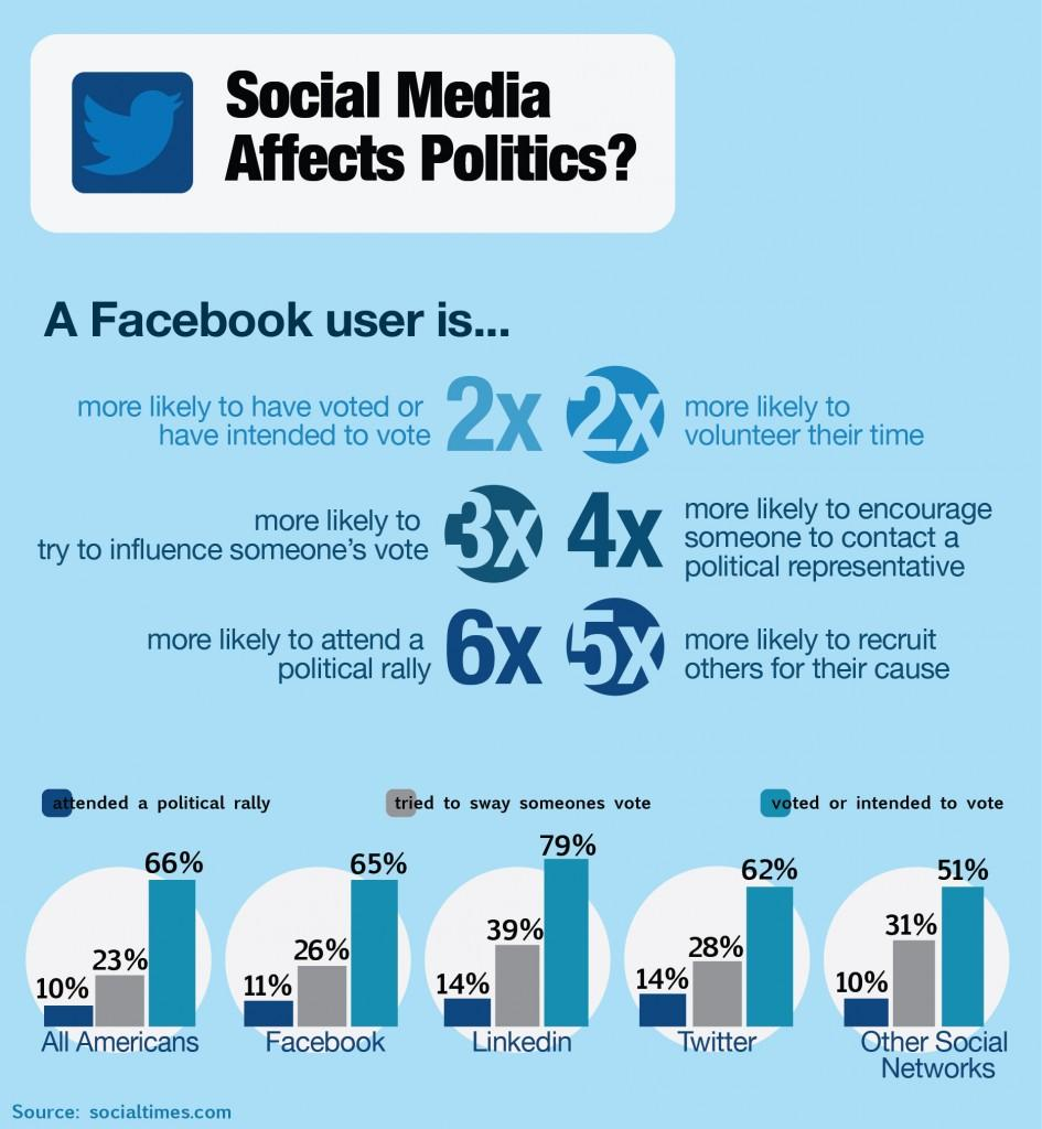 Infographic%3A+Social+media+affects+politics%3F