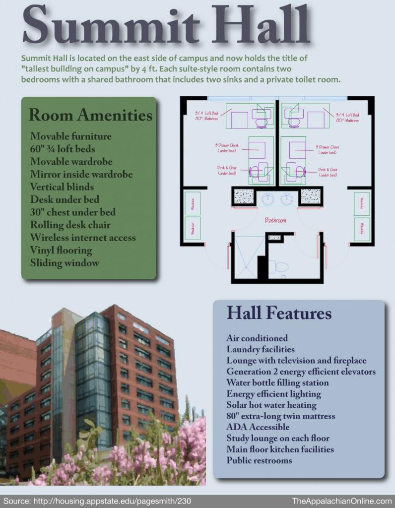 Infographic%3A+Inside+Summit+Hall