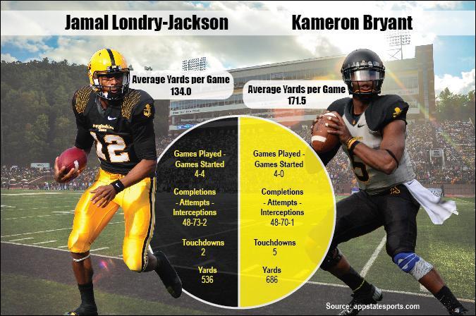 Londry-Jackson vs. Bryant