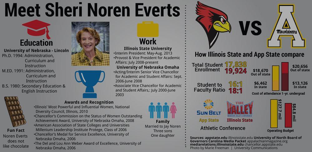 Meet Sheri Noren Everts