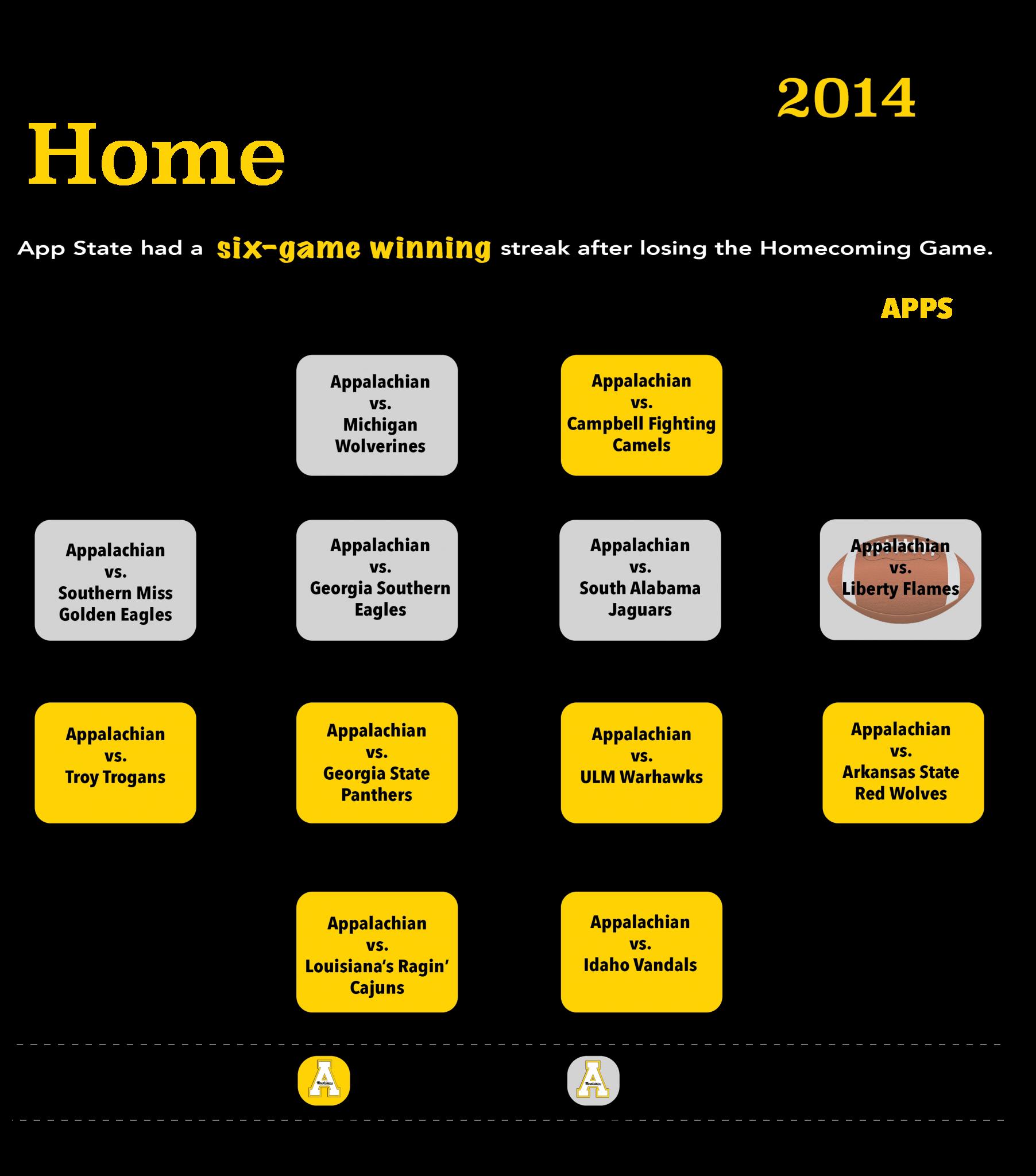 Lookback: 2014 Homecoming