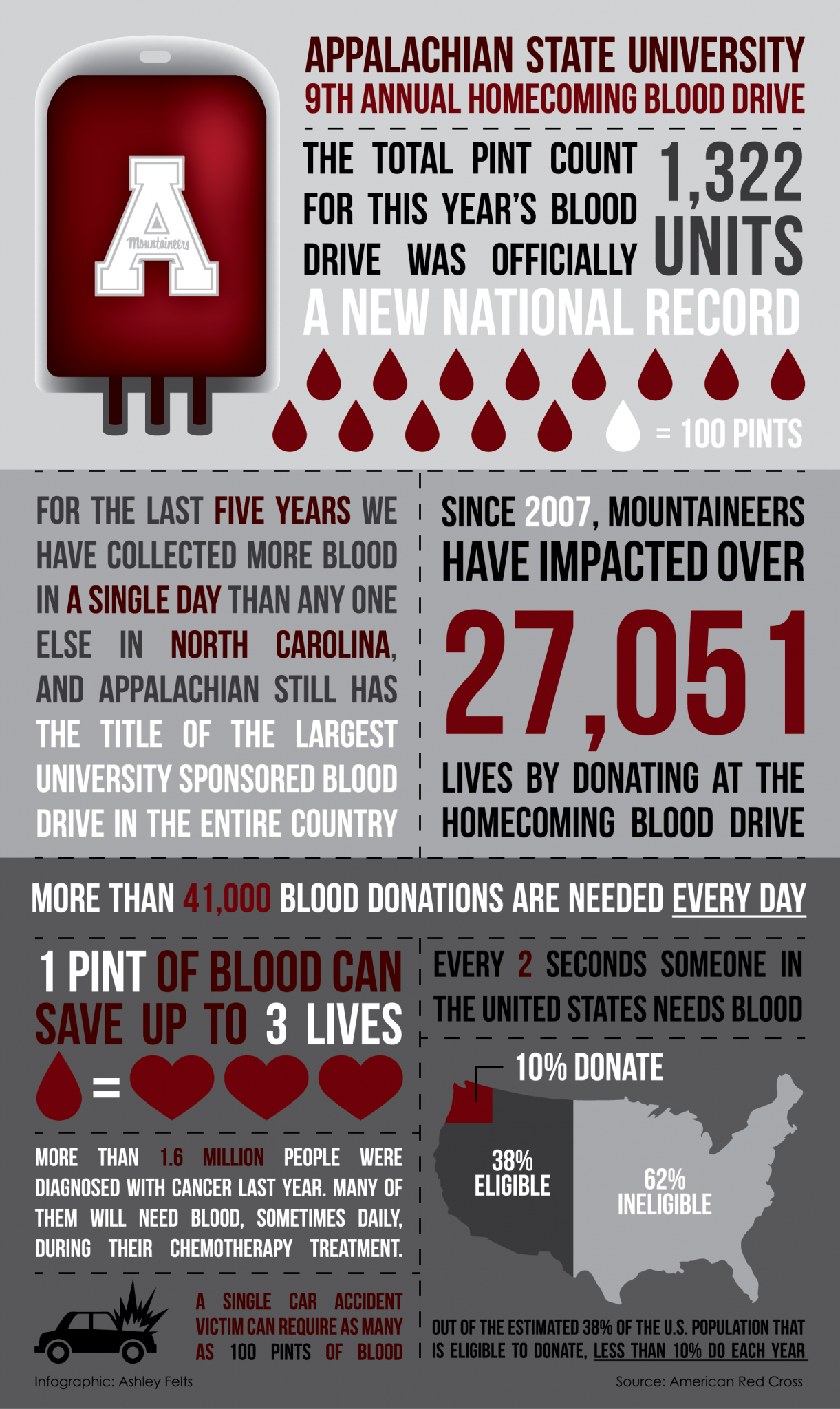Blood+Drive+Infographic