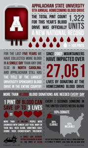 Blood Drive Infographic
