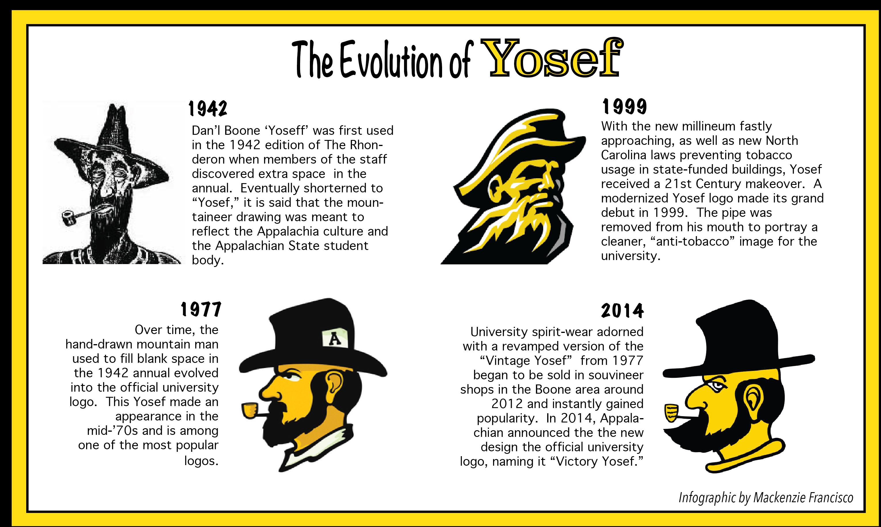 The Evolution of Yosef