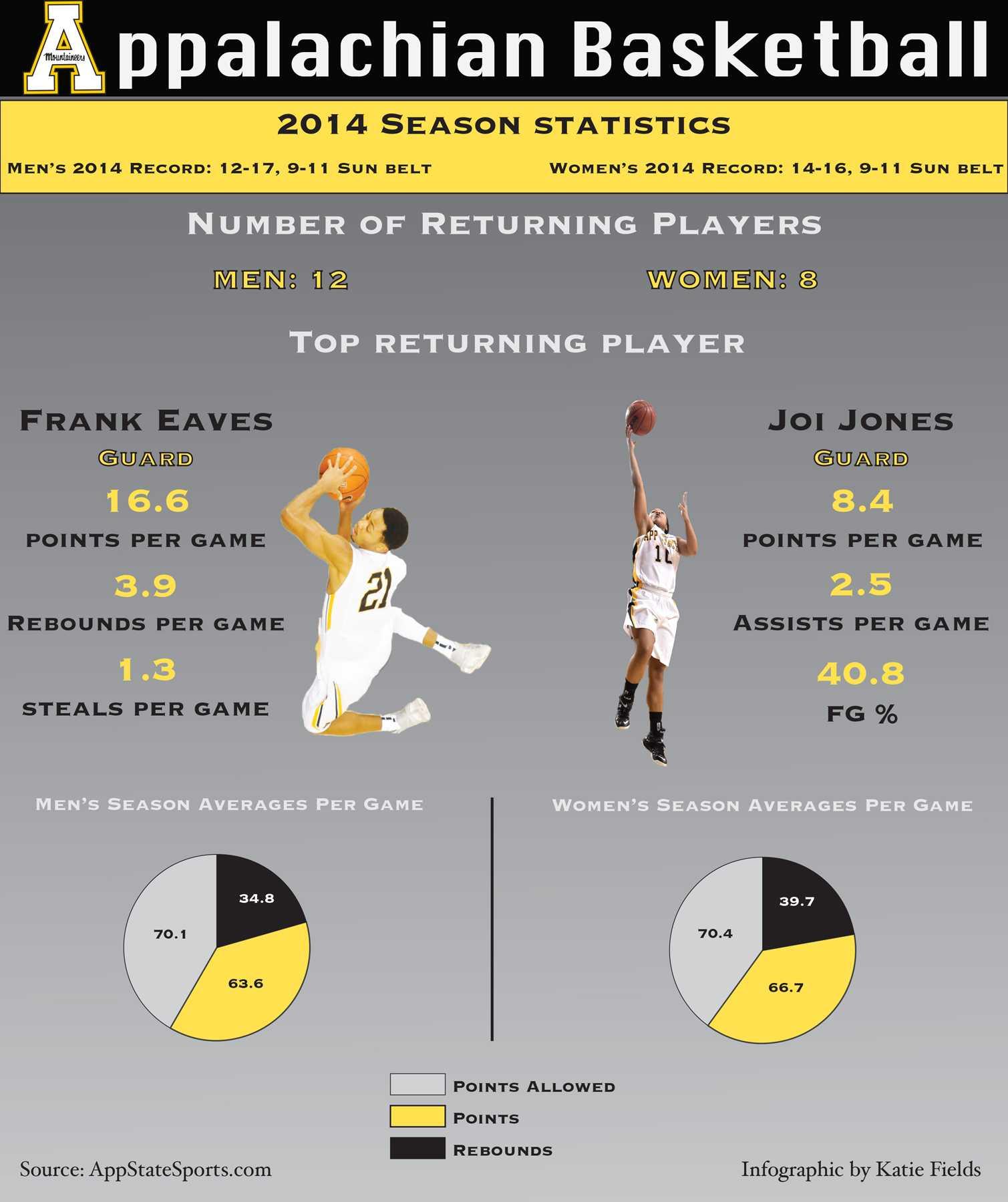 Basketball Infographic 5