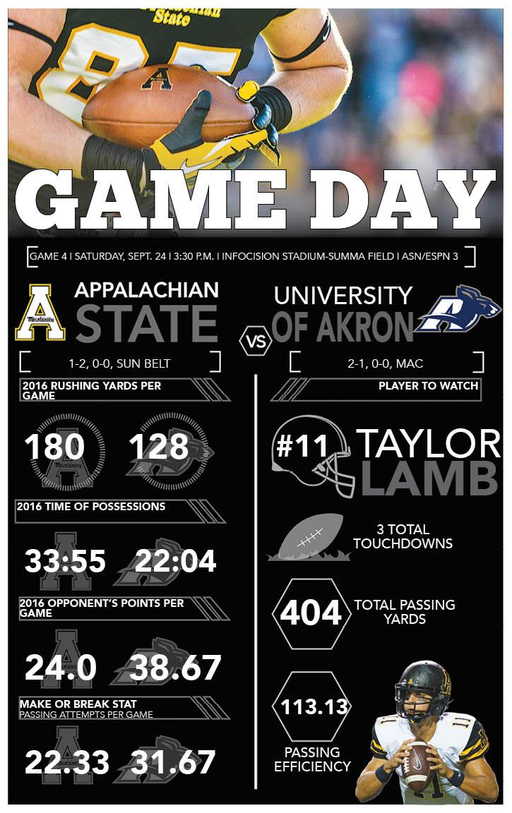 Game day: App State vs Akron