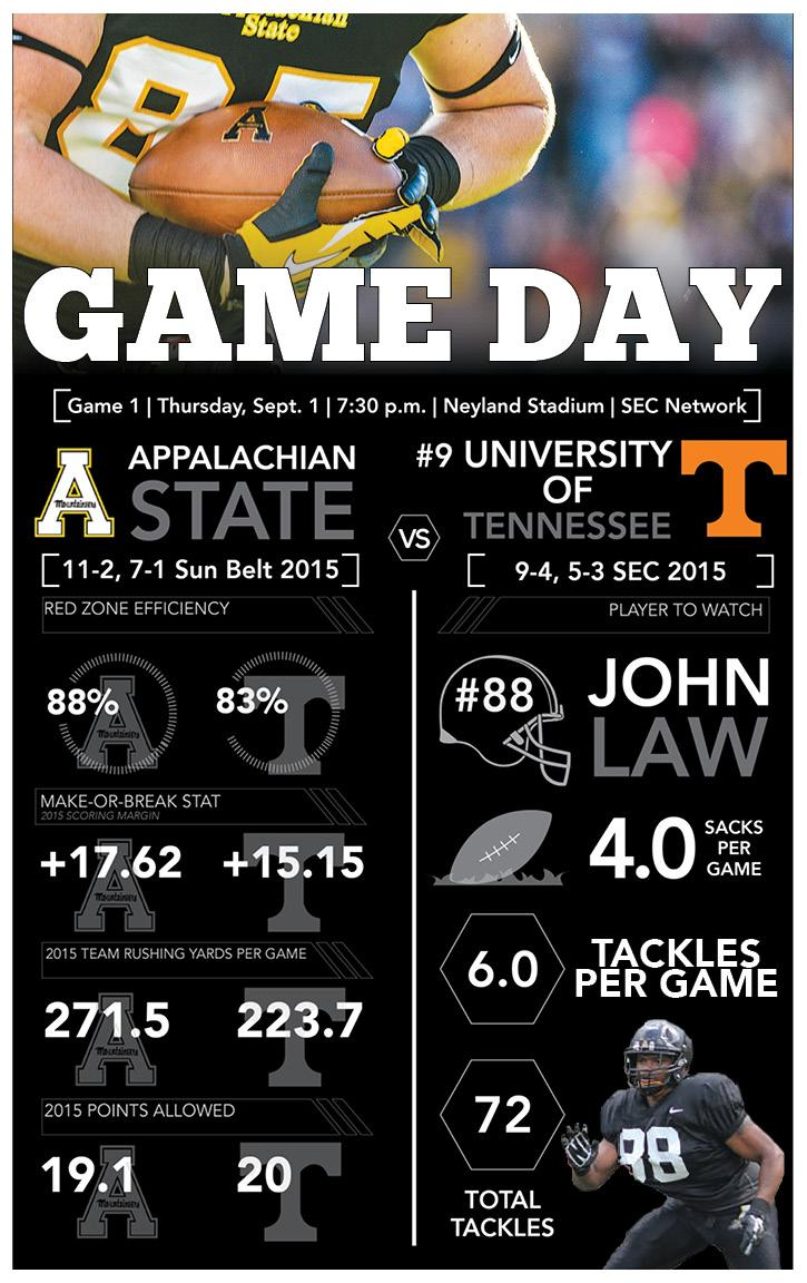 Game Day: App State vs Tennessee