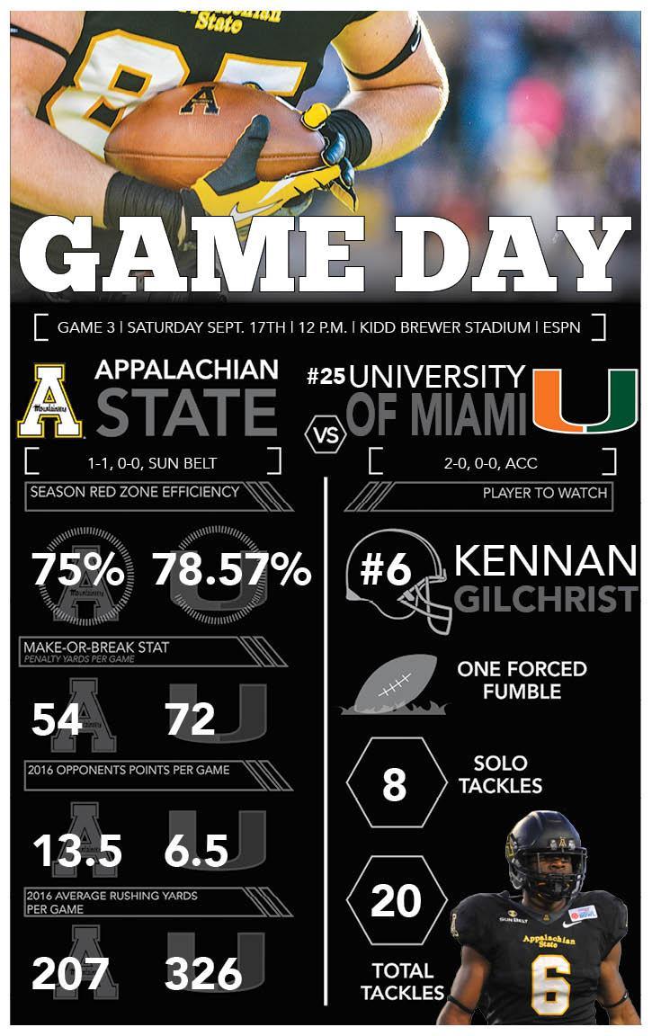 Game day: App vs #25 Miami