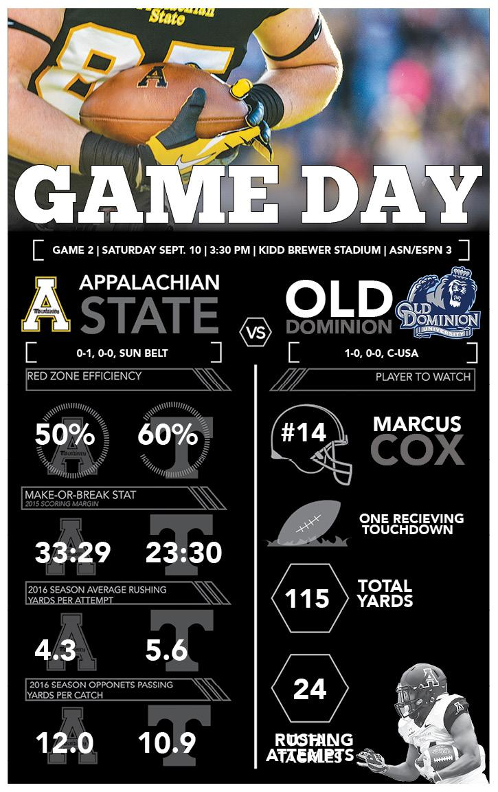 Game Day: App State vs Old Dominion