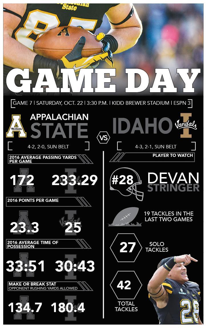 Game day: App State vs Idaho