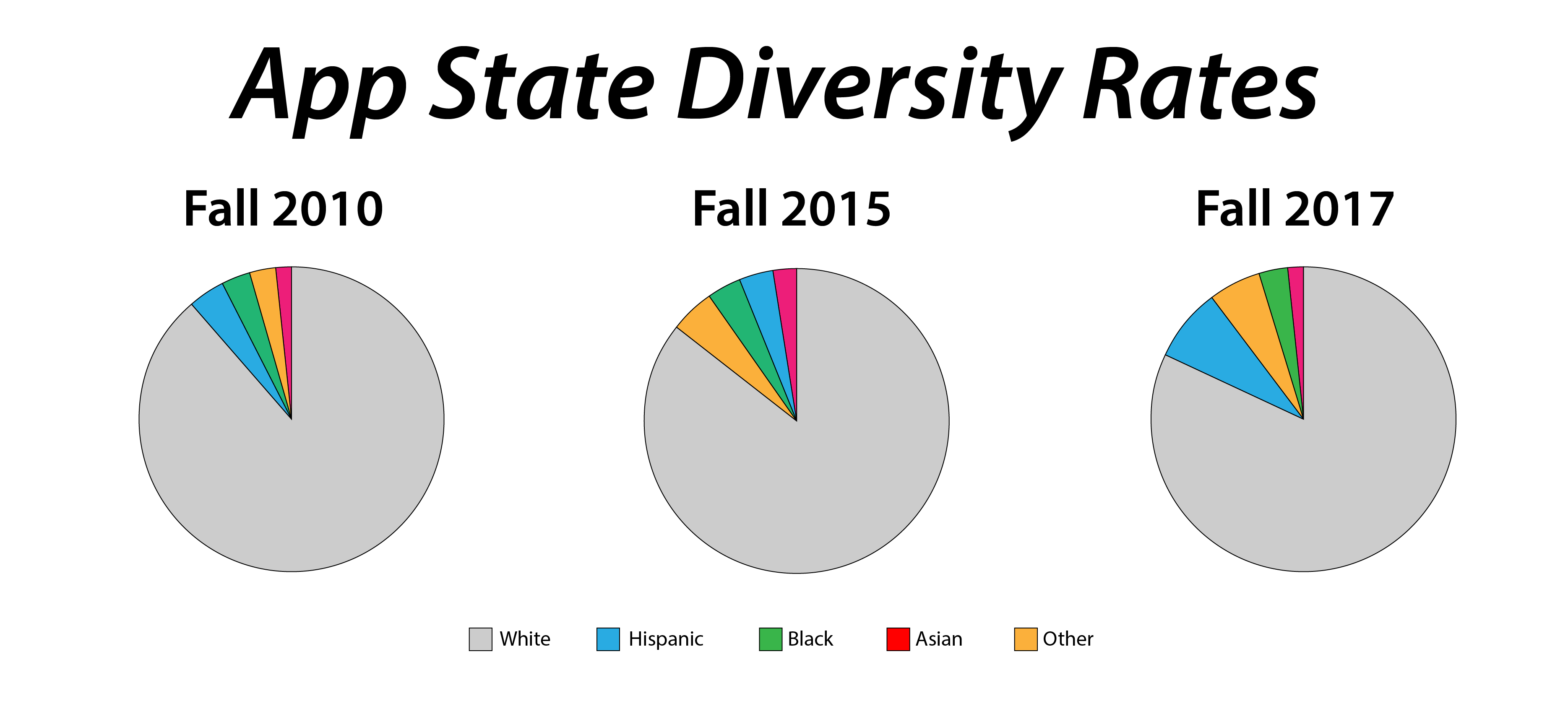 Statistics measuring Appalachian State's levels of diversity the past few years.