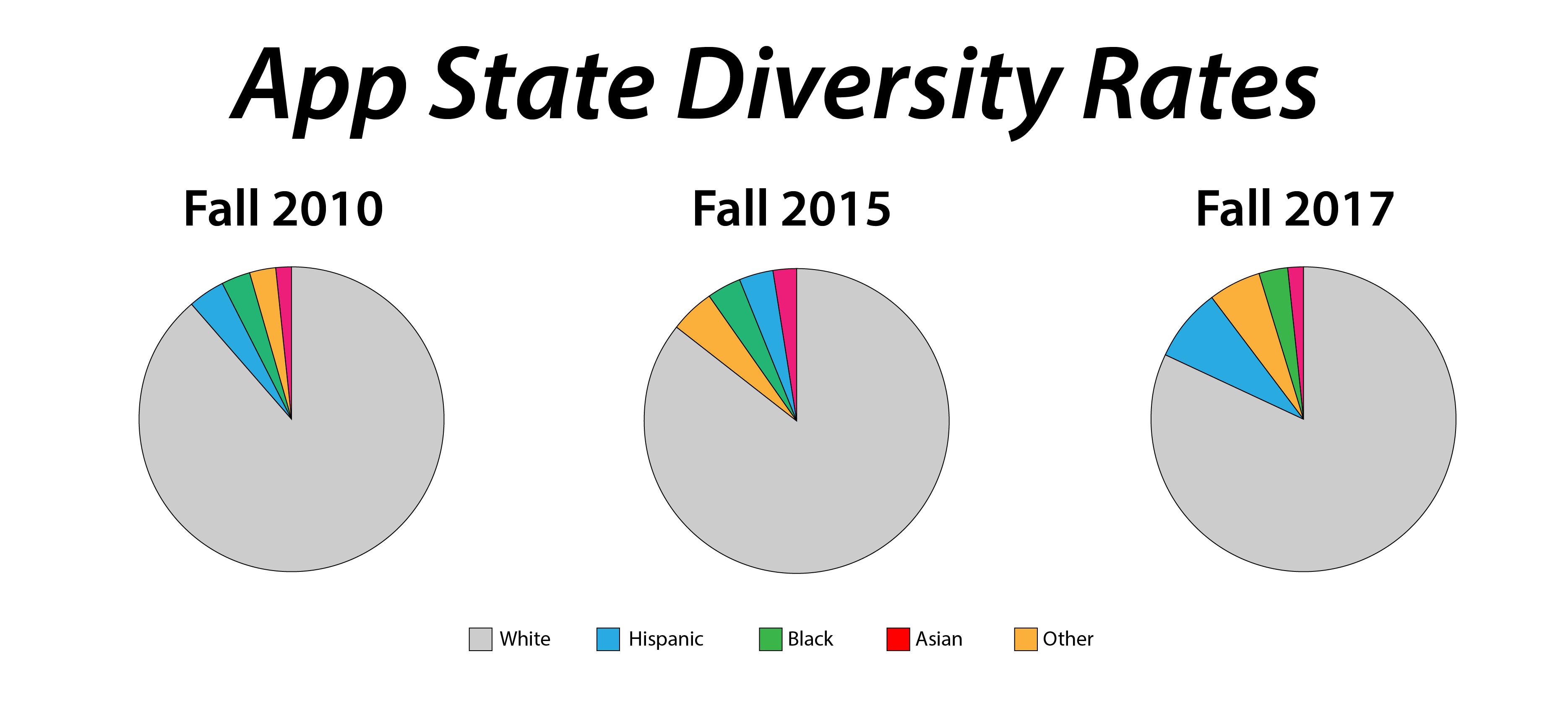 Freshman class is the most diverse Appalachian has seen yet