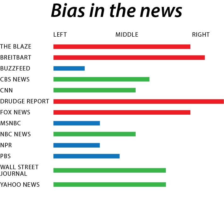 Fox+News+or+CNN%3A+biases+impact+news