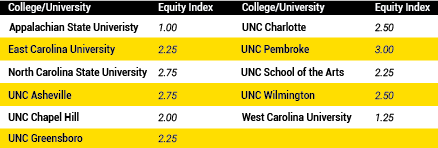 App State ranked last in North Carolina by black student equity report