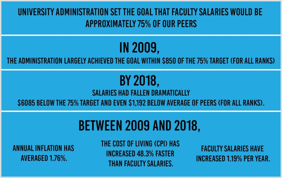 Factulty Salary Graphic