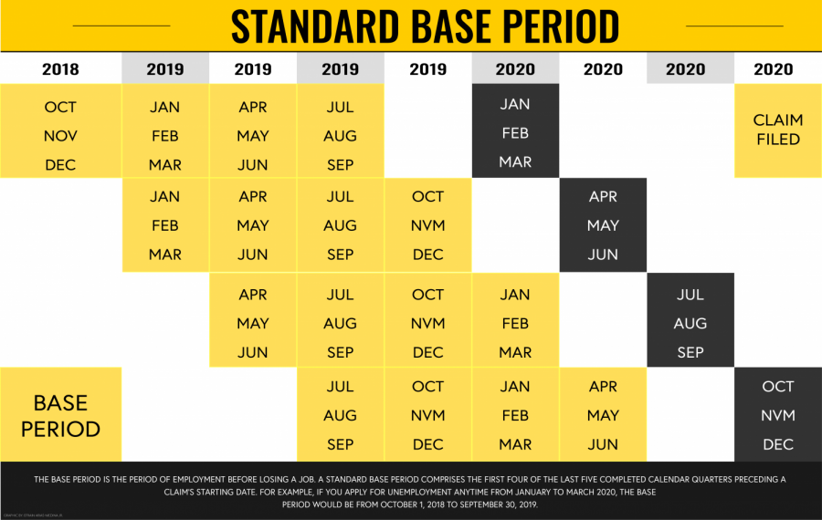 The base period is the period of employment before losing a job. A standard base period comprises the first four of the last five completed calendar quarters preceding a claim's starting date. For example, if you apply for unemployment anytime from January to March 2020, the base period would be from October 1, 2018 to September 30, 2019.