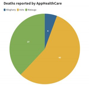 Dashboard: App State and Watauga County COVID case count